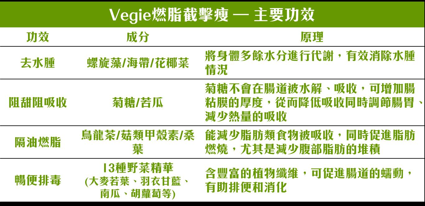 以多種superfood及天然蔬果精華組合而成,打造最全面餐前打底配方